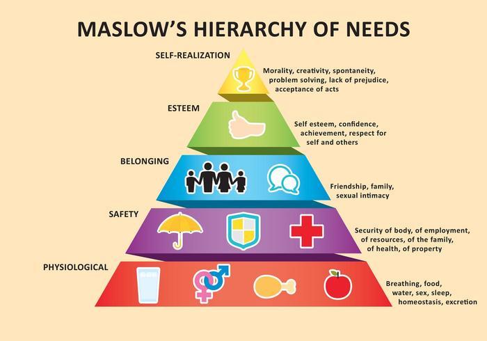ứng dụng tháp nhu cầu Maslow vào hướng nghiệp